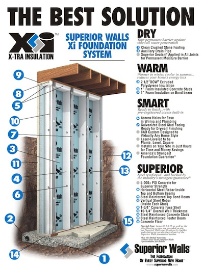 Superior Walls Foundation Systems